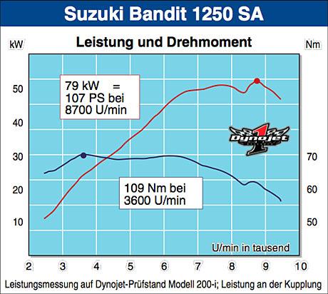 How To Remap  Suzuki Bandit